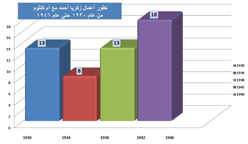 أعمال زكريا أحمد مع أم كلثوم 1930-1946